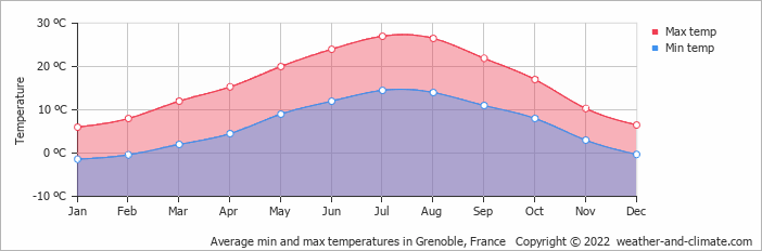 Average min and max temperatures in Sion, Switzerland   Copyright © 2018 www.weather-and-climate.com