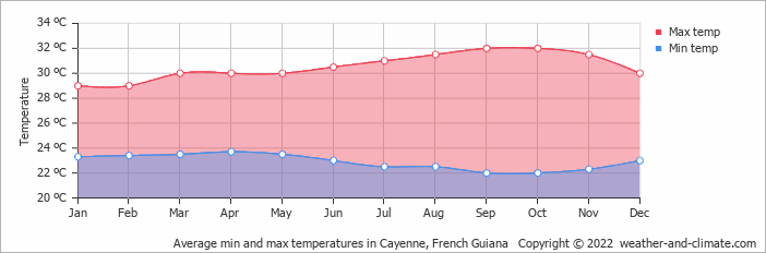 Average min and max temperatures in Cayenne, Suriname   Copyright © 2018 www.weather-and-climate.com