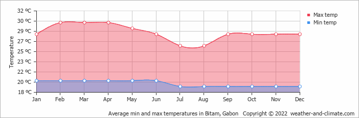 Average min and max temperatures in Bitam, Gabon   Copyright © 2018 www.weather-and-climate.com