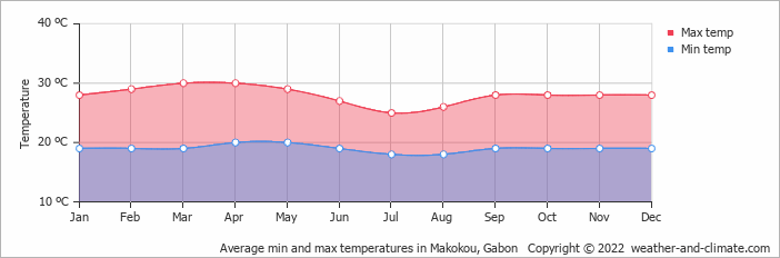 Average min and max temperatures in Makokou, Gabon   Copyright © 2018 www.weather-and-climate.com