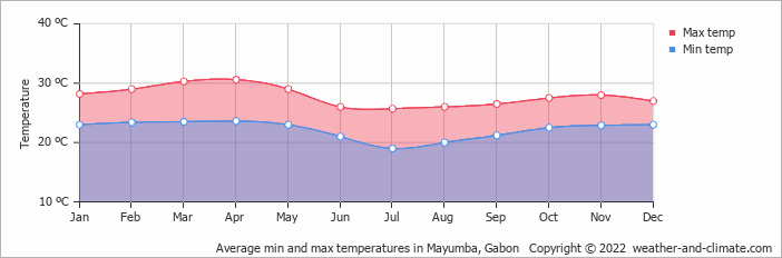 Average min and max temperatures in Mayumba, Gabon   Copyright © 2018 www.weather-and-climate.com
