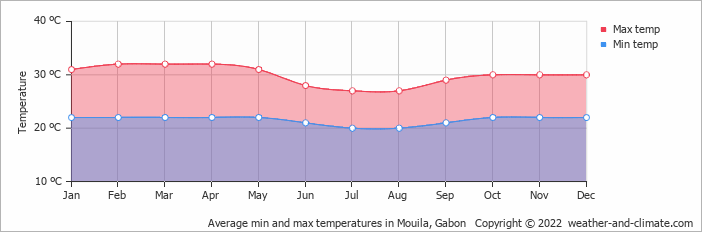 Average min and max temperatures in Mouila, Gabon   Copyright © 2018 www.weather-and-climate.com