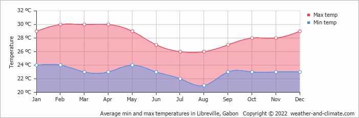 Average min and max temperatures in Libreville, Gabon   Copyright © 2018 www.weather-and-climate.com
