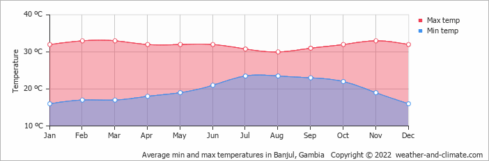 Average min and max temperatures in Banyul, Gambia