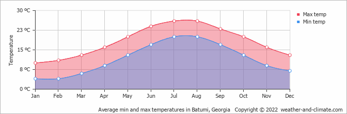 Average min and max temperatures in Kars, Turkey   Copyright © 2018 www.weather-and-climate.com