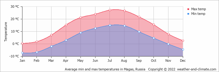 Average min and max temperatures in Kazbegi, Georgia