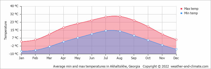 Average min and max temperatures in Kars, Turkey   Copyright © 2017 www.weather-and-climate.com