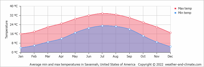 Average min and max temperatures in Savannah, Georgia   Copyright © 2019 www.weather-and-climate.com