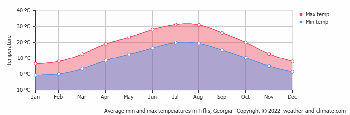 Average min and max temperatures in Tiflis, Georgia   Copyright © 2019 www.weather-and-climate.com