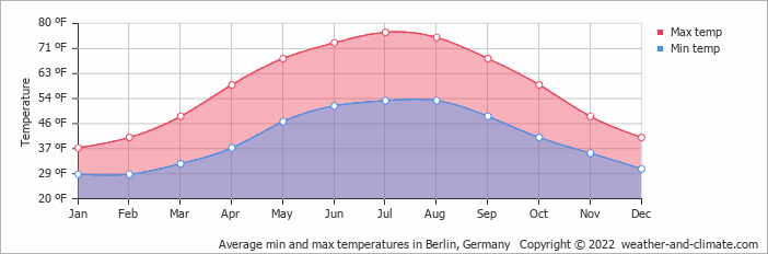 Average min and max temperatures in Berlin, Germany   Copyright © 2019 www.weather-and-climate.com