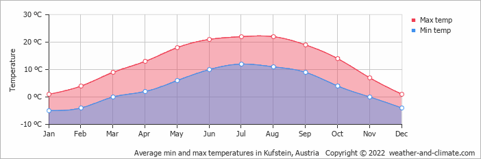 Average min and max temperatures in Kufstein, Austria   Copyright © 2020 www.weather-and-climate.com