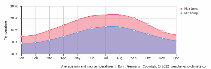 Average min and max temperatures in Düsseldorf, Germany   Copyright © 2017 www.weather-and-climate.com