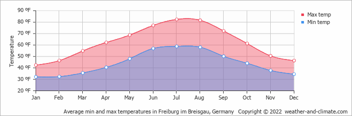 Average min and max temperatures in Breisach am Rhein, Germany