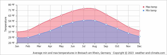Average min and max temperatures in Breisach am Rhein, Germany