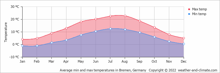 Average min and max temperatures in Hamburg, Germany   Copyright © 2017 www.weather-and-climate.com