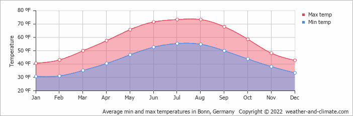 Average min and max temperatures in Luxembourg, Luxembourg   Copyright © 2019 www.weather-and-climate.com