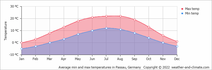 Average min and max temperatures in Passau, Germany   Copyright © 2019 www.weather-and-climate.com