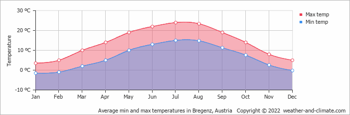 Average min and max temperatures in Saentis, Switzerland   Copyright © 2020 www.weather-and-climate.com