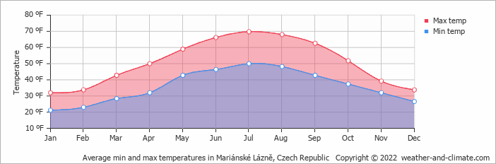 Average min and max temperatures in Mariánské Lázně, Czech Republic   Copyright © 2020 www.weather-and-climate.com