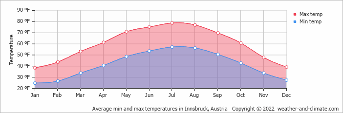 Average min and max temperatures in Innsbruck, Austria   Copyright © 2020 www.weather-and-climate.com