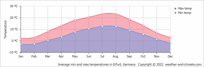 Average min and max temperatures in Kassel, Germany   Copyright © 2019 www.weather-and-climate.com