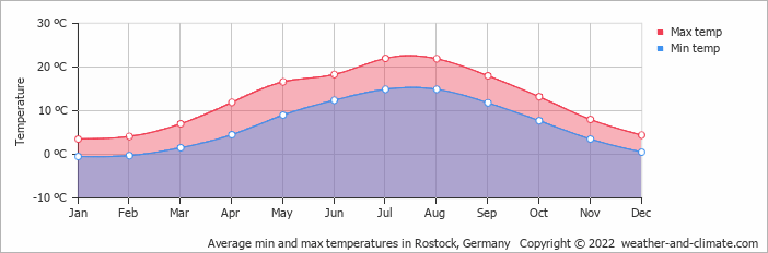 Average min and max temperatures in Rostock, Germany   Copyright © 2019 www.weather-and-climate.com