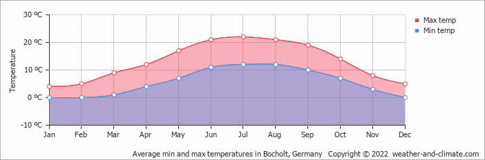 Average min and max temperatures in Bocholt, Germany   Copyright © 2020 www.weather-and-climate.com