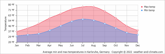 Average min and max temperatures in Karlsruhe, Germany   Copyright © 2020 www.weather-and-climate.com