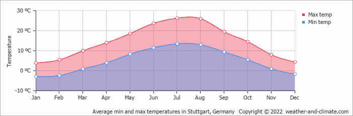 Average min and max temperatures in Karlsruhe, Germany   Copyright © 2019 www.weather-and-climate.com