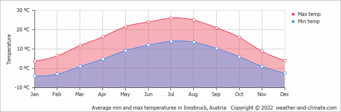 Average min and max temperatures in Innsbruck, Austria   Copyright © 2019 www.weather-and-climate.com