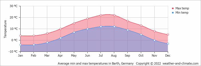 Average min and max temperatures in Barth, Germany   Copyright © 2020 www.weather-and-climate.com