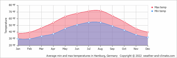 Climate And Average Monthly Weather In Hamburg Germany