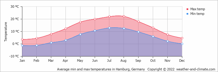 Average min and max temperatures in Hamburg, Germany   Copyright © 2019 www.weather-and-climate.com