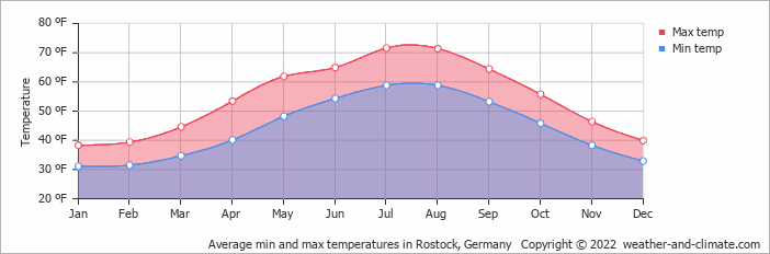 Average min and max temperatures in Rostock, Germany   Copyright © 2020 www.weather-and-climate.com