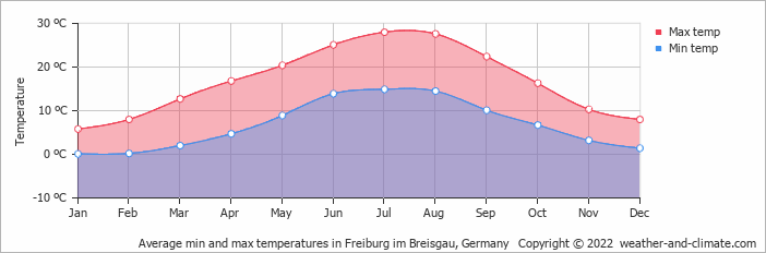 Average min and max temperatures in Feldberg, Germany   Copyright © 2020 www.weather-and-climate.com