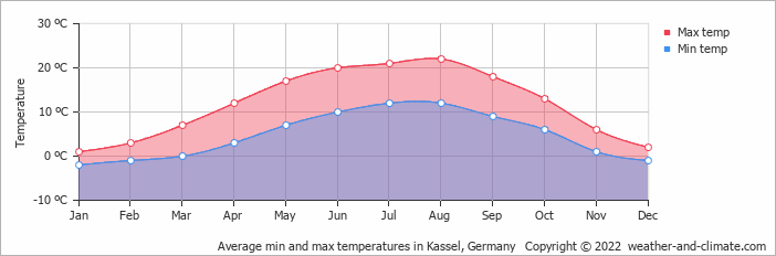 Average min and max temperatures in Kassel, Germany   Copyright © 2020 www.weather-and-climate.com