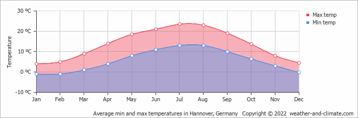 Average min and max temperatures in Hannover, Germany   Copyright © 2019 www.weather-and-climate.com