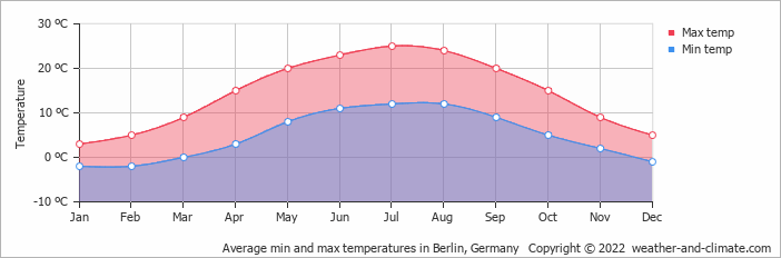 Average min and max temperatures in Berlin, Germany   Copyright © 2020 www.weather-and-climate.com