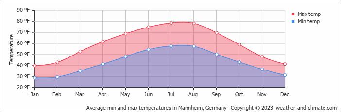 Mannheim Weather