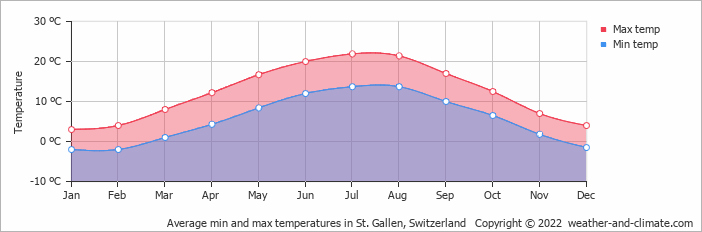 Average min and max temperatures in Saentis, Switzerland   Copyright © 2019 www.weather-and-climate.com