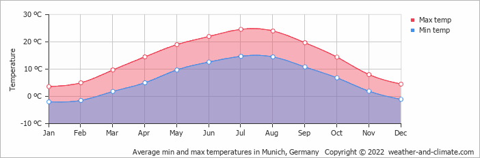 Average min and max temperatures in Munich, Germany   Copyright © 2020 www.weather-and-climate.com