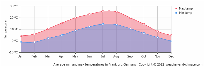 Average min and max temperatures in Frankfurt, Germany   Copyright © 2020 www.weather-and-climate.com