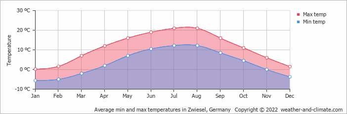 Average min and max temperatures in Zwiesel, Germany   Copyright © 2020 www.weather-and-climate.com