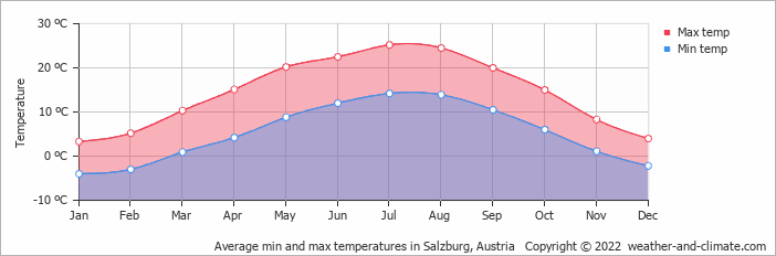 Average min and max temperatures in Salzburg, Austria   Copyright © 2020 www.weather-and-climate.com