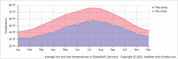 Average min and max temperatures in Düsseldorf, Germany   Copyright © 2020 www.weather-and-climate.com