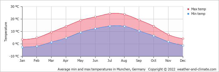 Average min and max temperatures in Munchen, Germany   Copyright © 2020 www.weather-and-climate.com