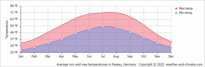 Average min and max temperatures in Passau, Germany   Copyright © 2020 www.weather-and-climate.com