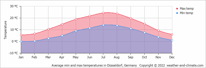 Average min and max temperatures in Düsseldorf, Germany   Copyright © 2019 www.weather-and-climate.com