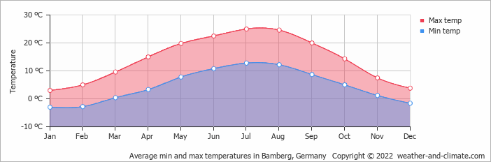 Average min and max temperatures in Frankfurt, Germany   Copyright © 2019 www.weather-and-climate.com
