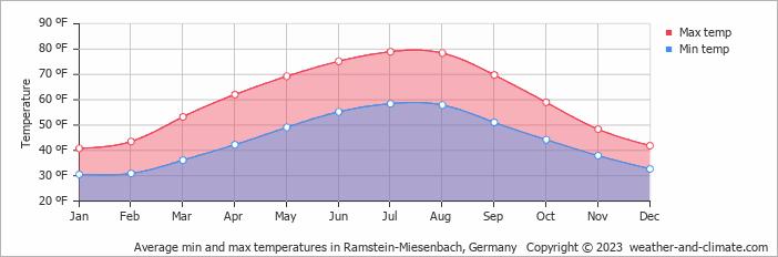 Temperatur Kaiserslautern